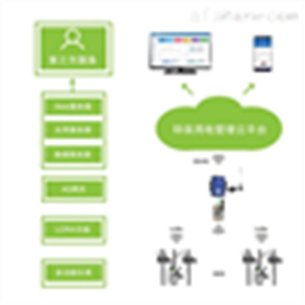 企业产污治污设备用电监管系统