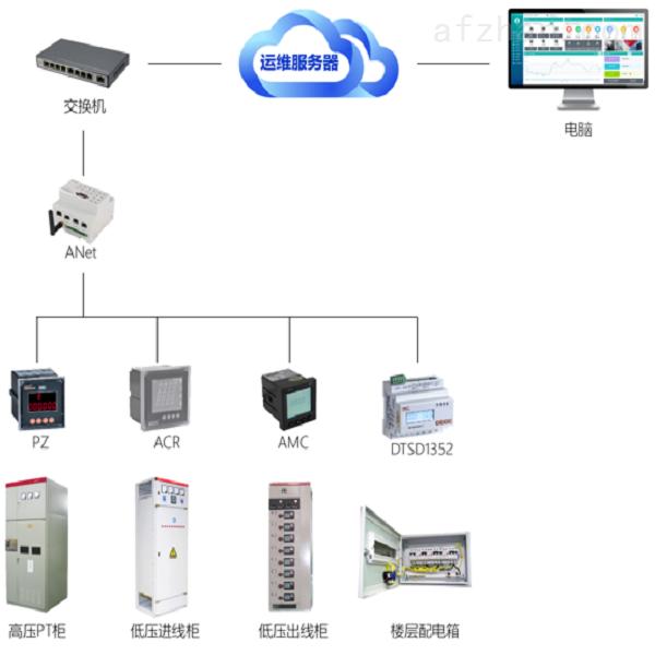 安科瑞变电所运维平台 泛在电力物联网平台