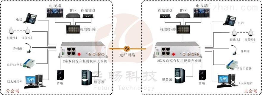 2路双向视频综合复用光端机