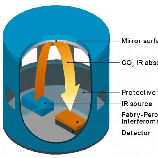 VAISALA 传感器用于测量二氧化碳