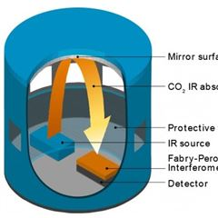 CARBOCAPVAISALA 传感器用于测量二氧化碳
