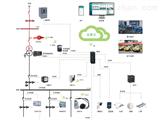 公建企业安全运维云平台