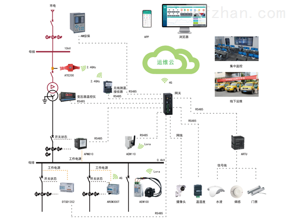 大数据下电力运维平台