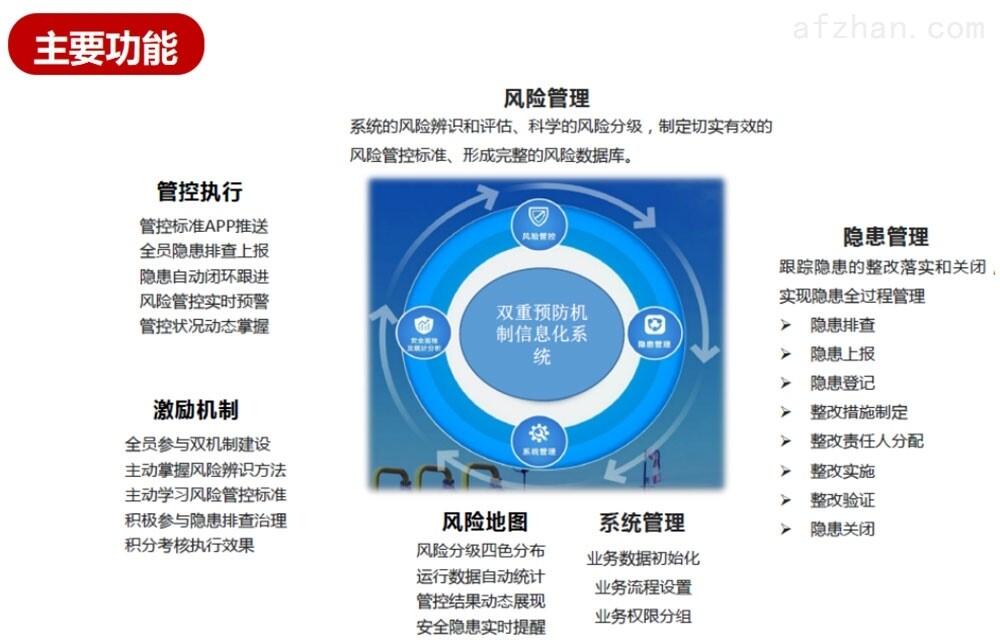 <strong>双重预防机制信息化平台</strong>系统功能