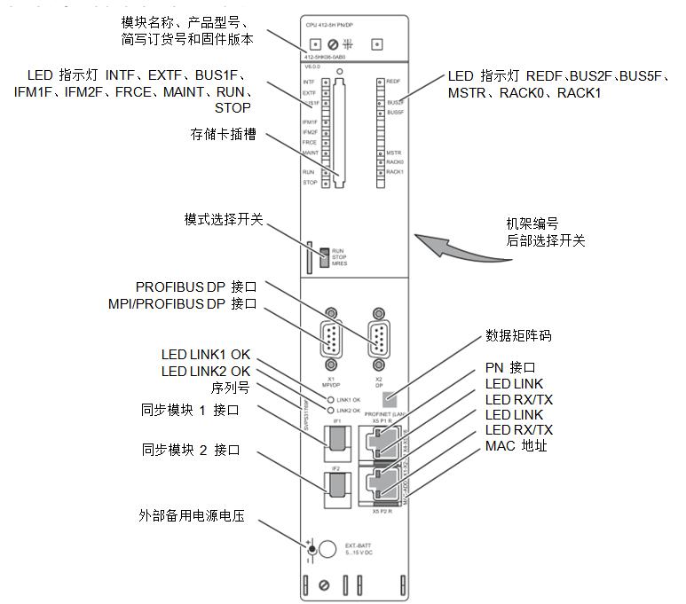 Description: Description: Description: C:UsersPCS7DesktopPCS7_*216H_CPUS7_400H_General_InfoS7_400H_LEDimageimage001.png