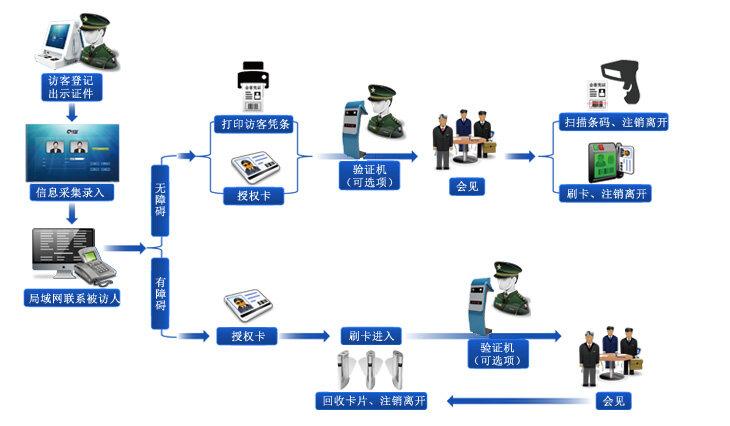 访客登记一体机使用流程图