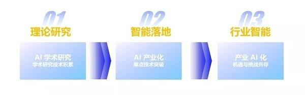 實現AI普惠 打造三個閉環   大華云睿賦能企業數智化轉型