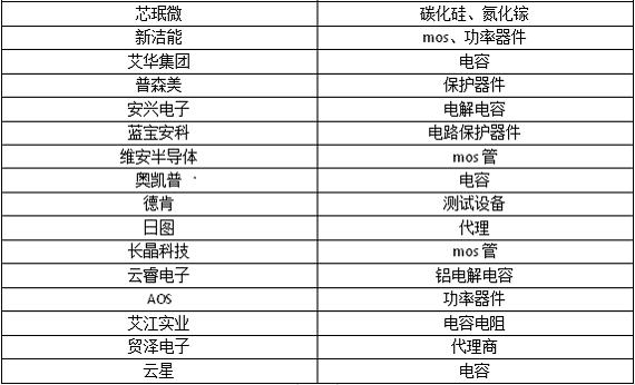 """USB PD+GaN成快充""""顶流"""""""