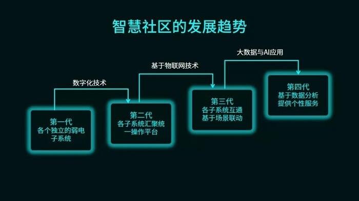 立林研究院副院长仲士平:智慧社区历经3代变化