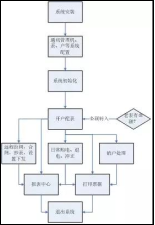 2176凌云工业园远程预付费电能管理系统的设计及应用1881.png